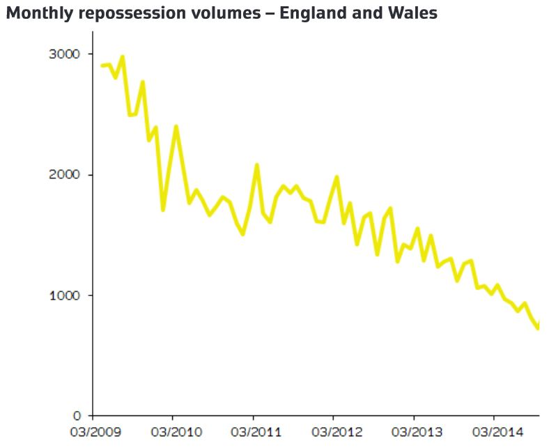 Monthly Repossession Volumes For England And Wales