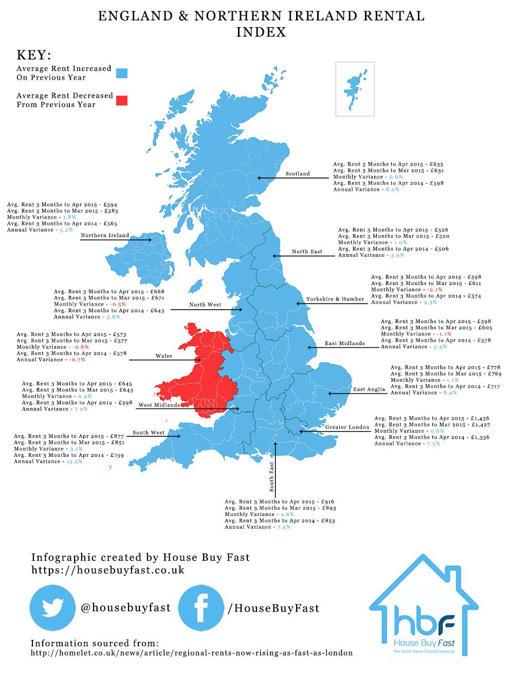 England, Northern Ireland And Scotland Rental Index