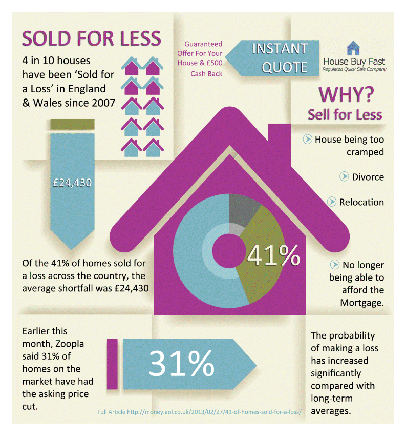41 Percent Of Homes Sold For A Loss