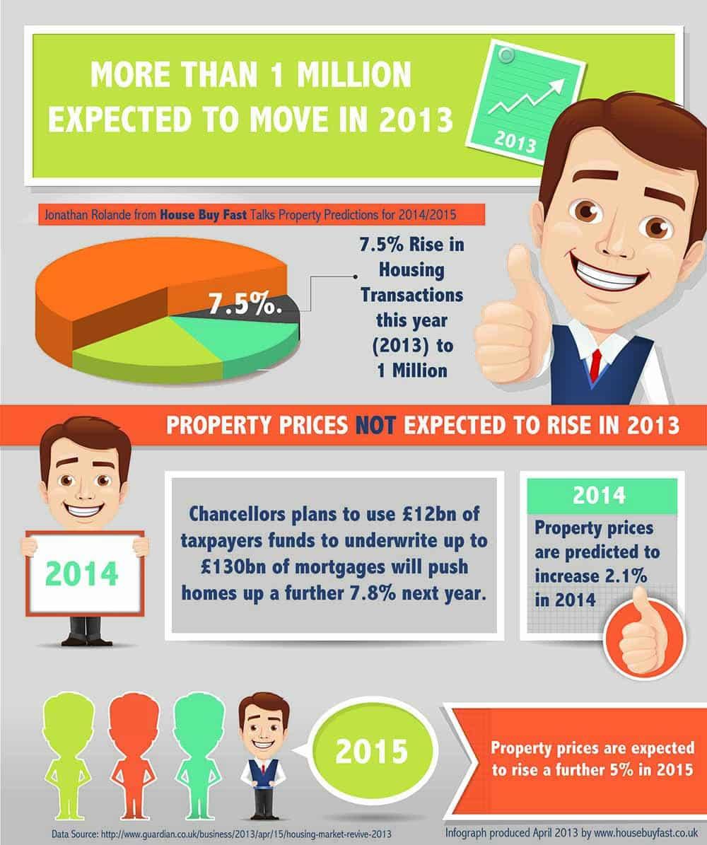 Property Market Predictions 2014/2015