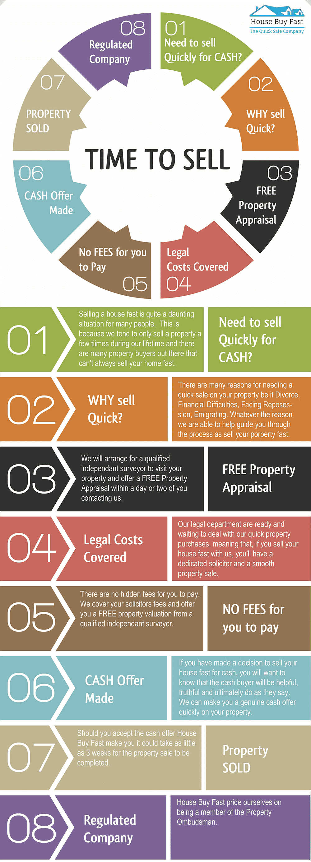 Sell House Fast Process (Infographic) | House Buy Fast