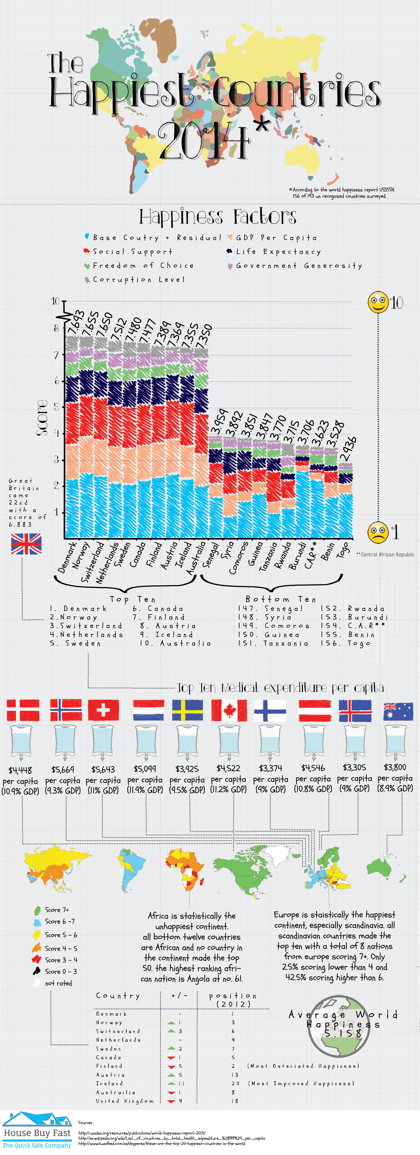 Happiest Countries In The World 2014