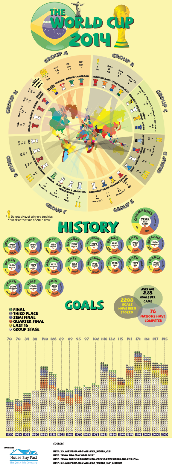 Fifa World Cup 2014 Infograph