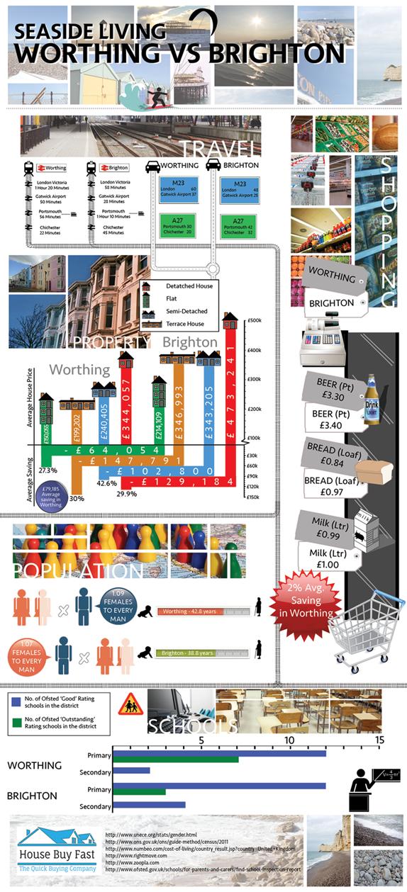 Comparison Infographic Worthing vs Brighton. Seaside living in Sussex