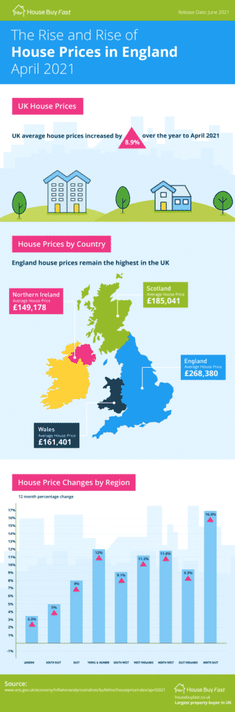 the rise of house prices in england april 2021 infographic