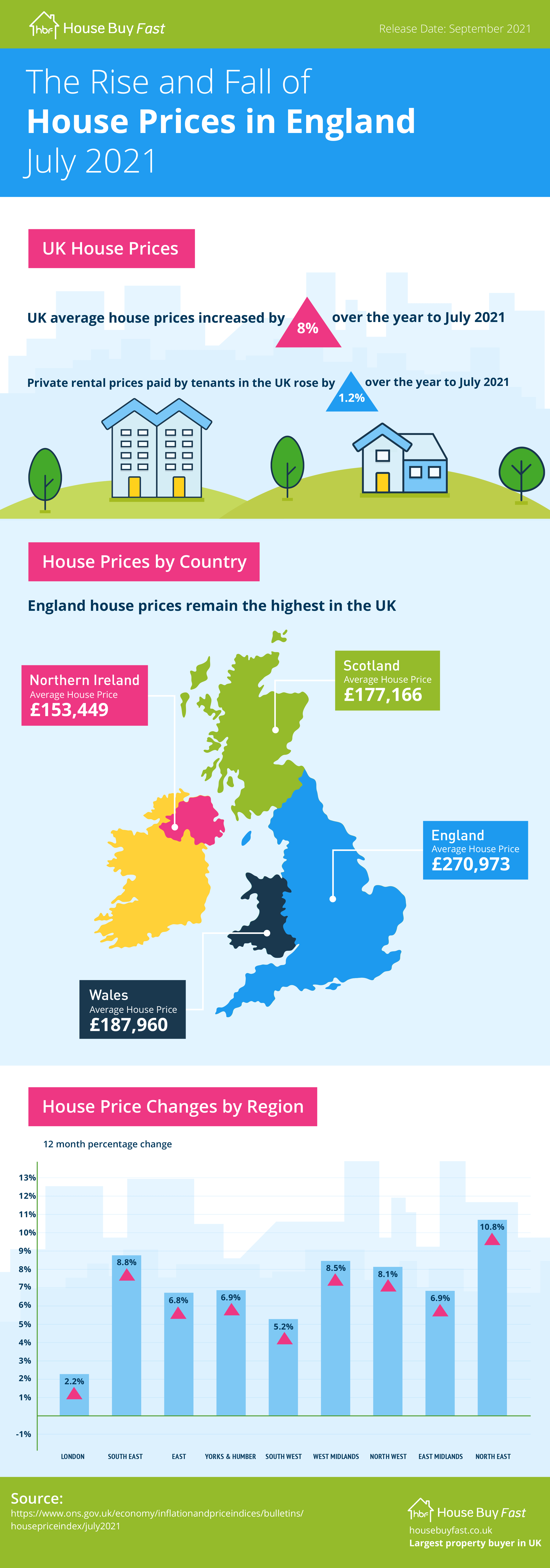 Infographic of the rise and fall of house prices in England